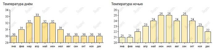 температура воздуха в фукуоке