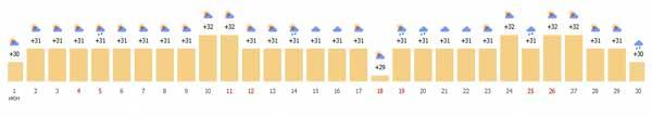 погода в Нячанге в июне